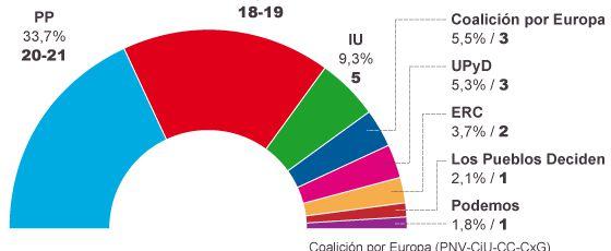 Barómetro preelectoral