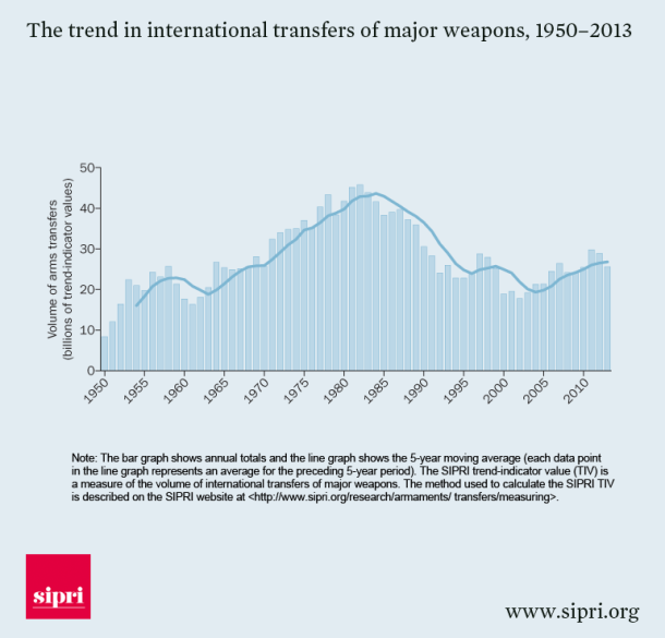 the-trend-in-international-transfers-of-major-weapons-1950-2013